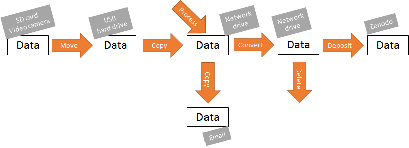 Example flow for video data
